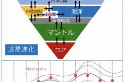 集中講義 : 惑星進化・データ同化 (2020/9/23-30)