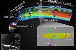 オーロラ粒子の加速領域は超高高度まで広がっていた -オーロラ粒子の加速の定説を覆す発見-