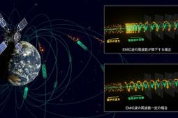 宇宙空間で電波を生み出す陽子の集団を発見 ~JAXAの人工衛星「あらせ」の観測と解析から~ (2021/7/9)